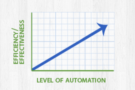 10 Ways LIMS Can Automate Your Lab