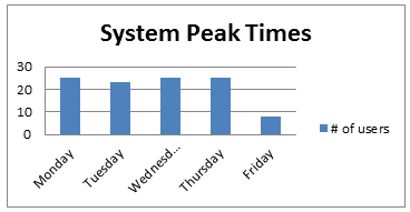 System Peak Times