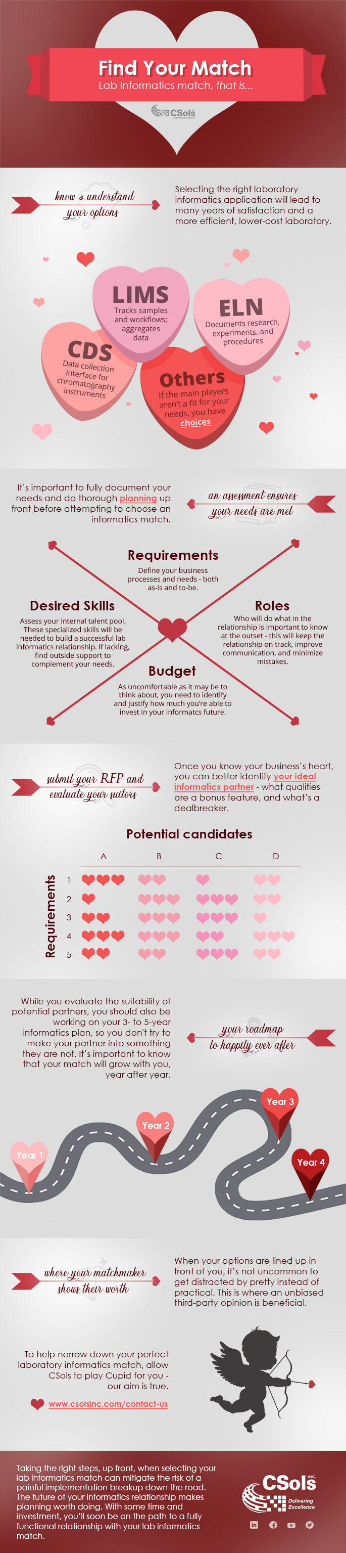 Find Your Informatics Match - Infographic