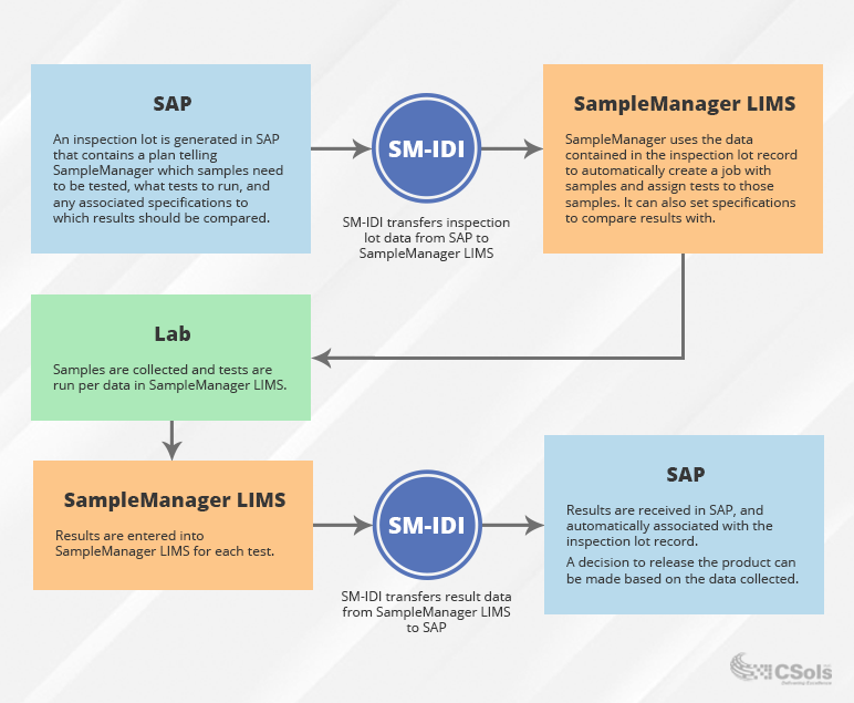 SampleManager LIMS SM-IDI configuration workflow